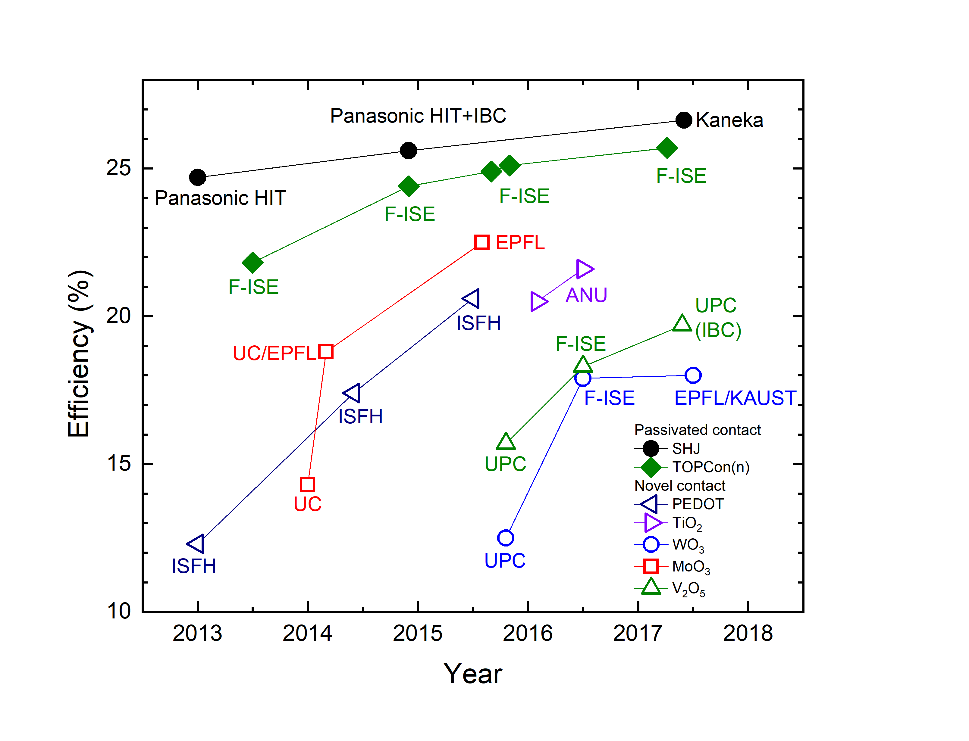 Carrier Selective Efficiency Graph
